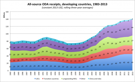 All-source ODA receipts, developing countries, 1983-2013