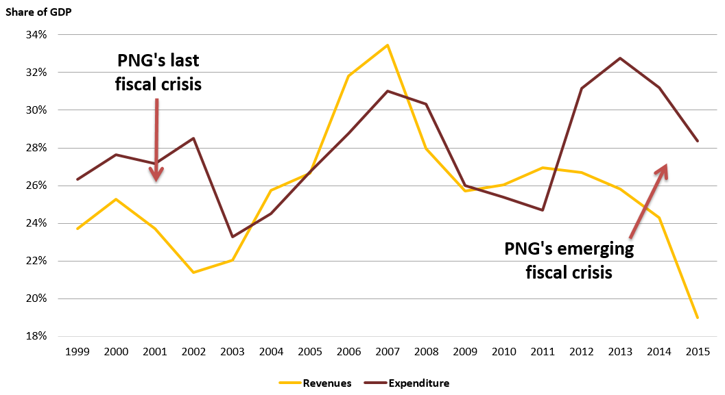 PNG expenditure and revenues as a share of GDP