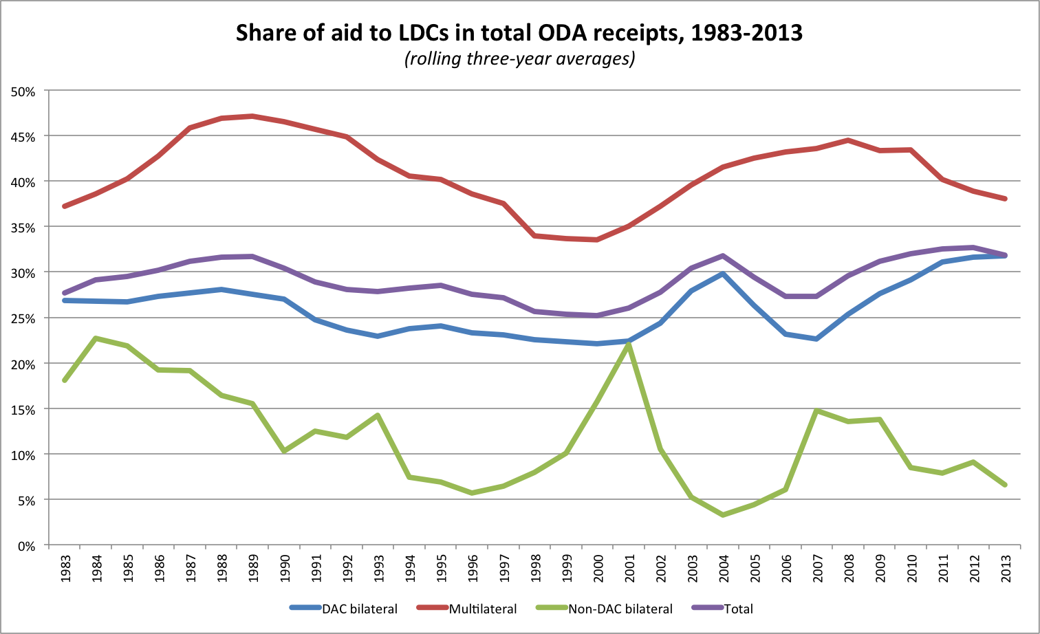 Share of aid to LDCs in total ODA receipts, 1983-2013