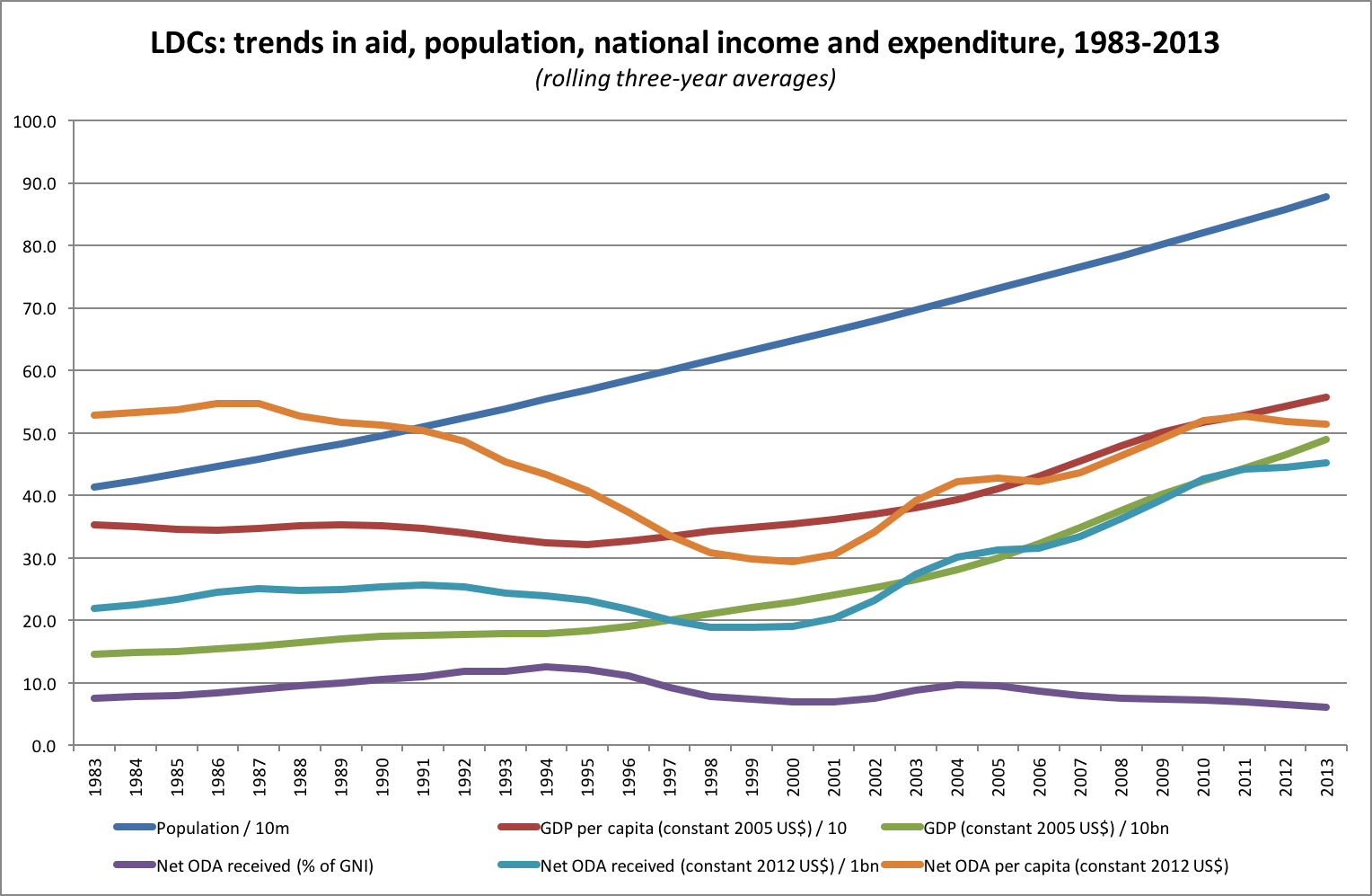 LDCs: trends in aid, population, national income and expenditure, 1983-2013