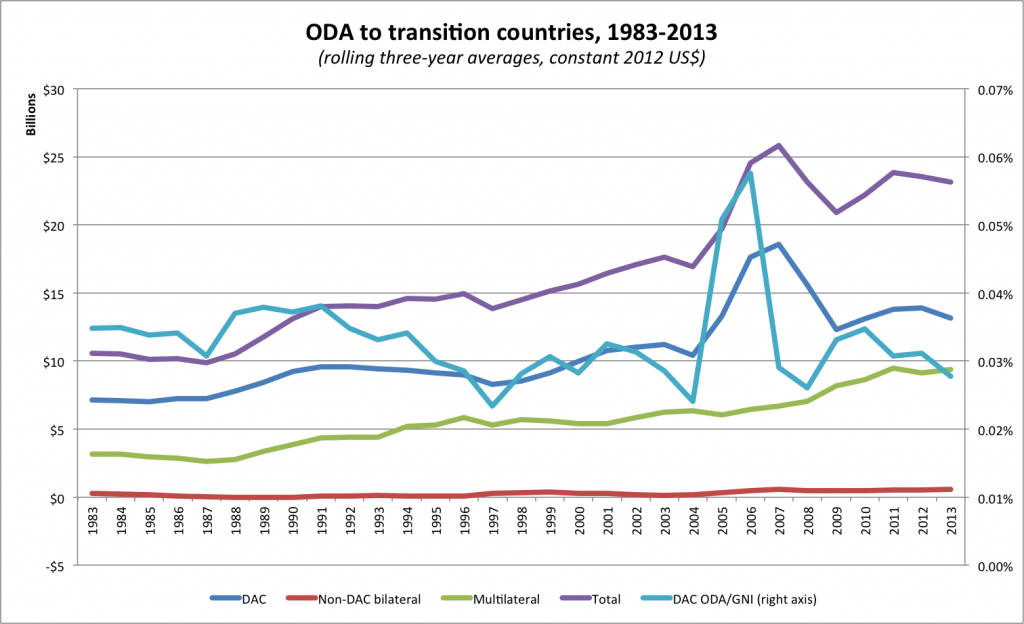 ODA to transition countries, 1983-2013