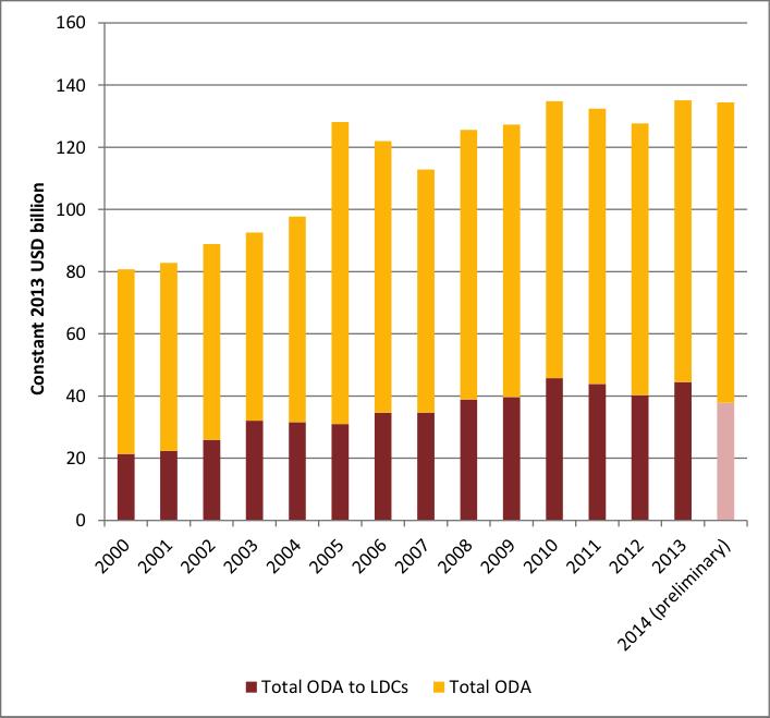 Total ODA to LDCs (OECD)
