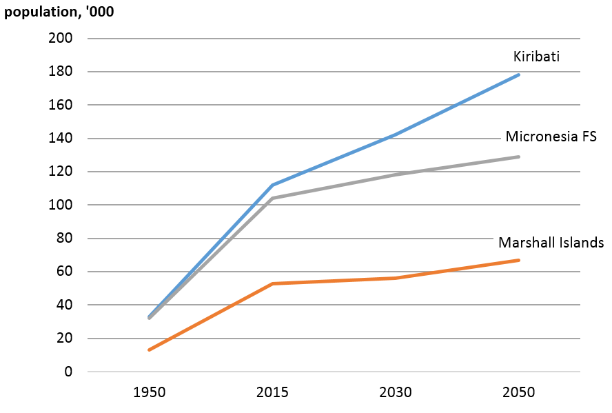 Population projections for small island states