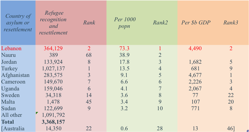 Rankings - all