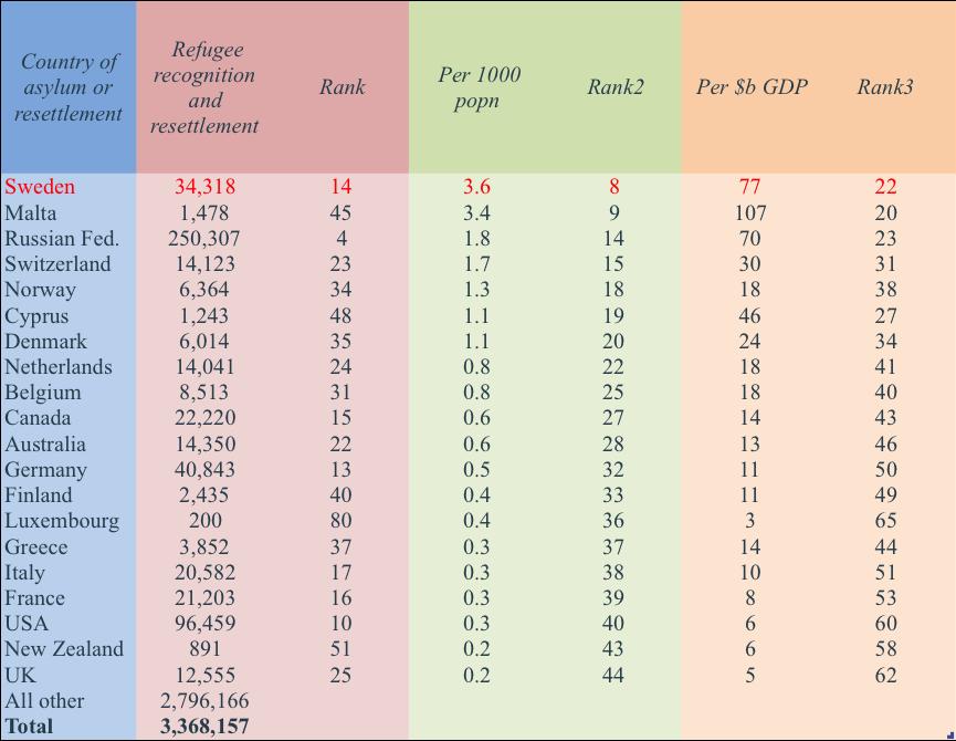 Rankings - developed