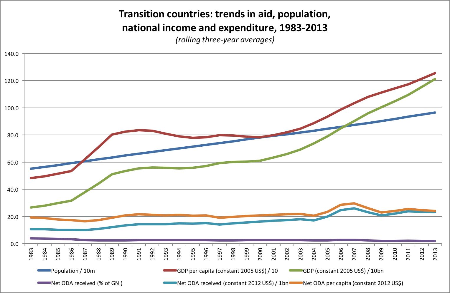 Transition countries: trends in aid, population, national income and expenditure, 1983-2013