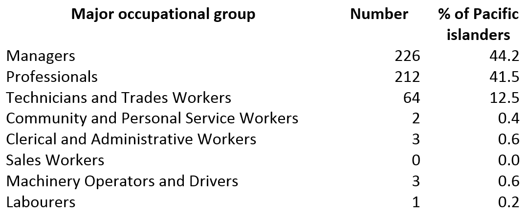 Table 1: Major occupational groups of Pacific islander workers in PNG, May 2015