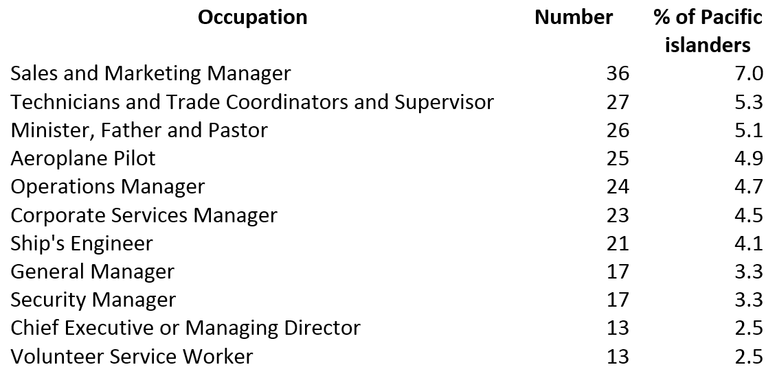 Table 2: 10 most important occupations of Pacific islander workers in PNG, May 2015