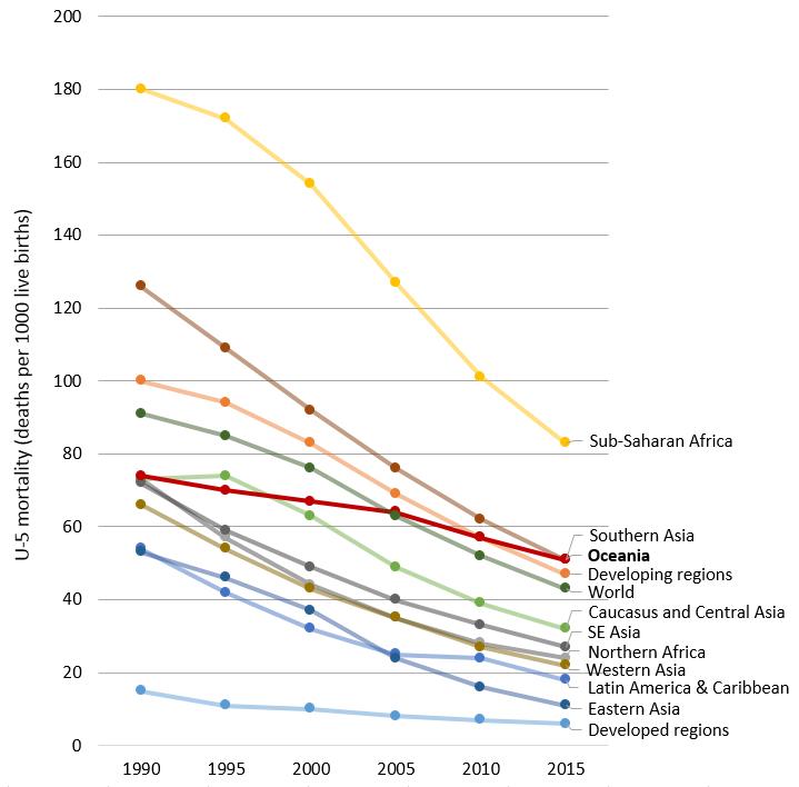 U-5MR regional comparison, 1990-2015