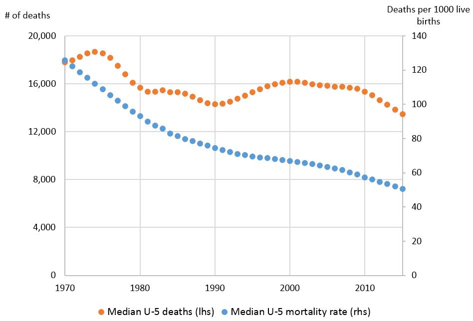 Oceania U-5MR and deaths, 1970-2015