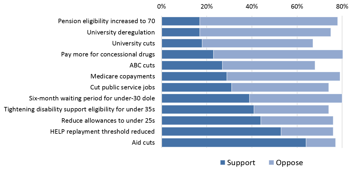 Support for decisions in 2014/15 Federal Budget (May 2014)