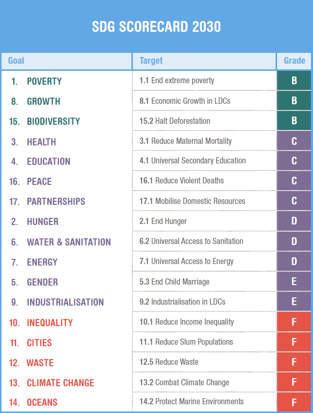 'Projecting Progress' SDG Scorecard 2030