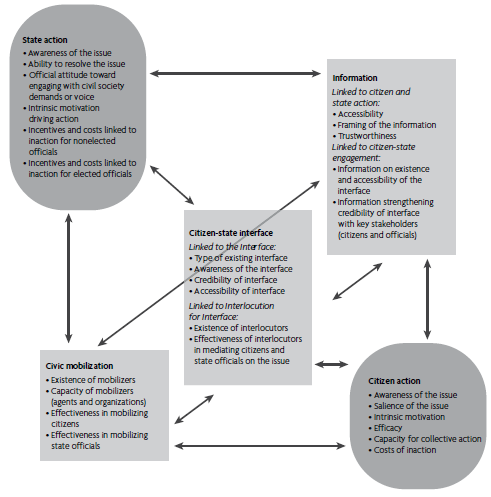 Figure 1: Analytical framework presented in Grandvoinnet et al (2015)