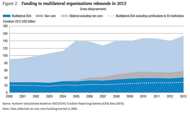 multilat2013