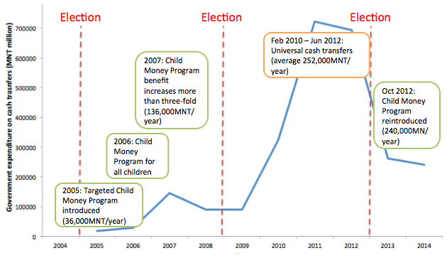 Figure 1: An overview of 'resource-to-cash' in Mongolia