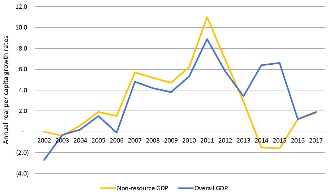Figure 1: Non-resource GDP and GDP annual per capita growth rates 2002-2017