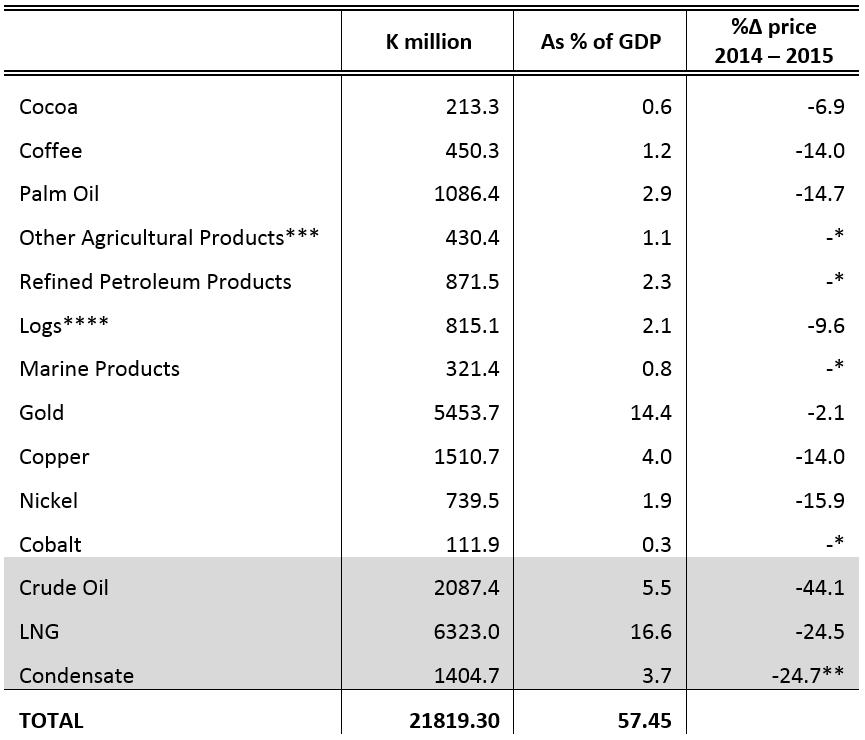 Table 1: PNG export revenue values, 2014