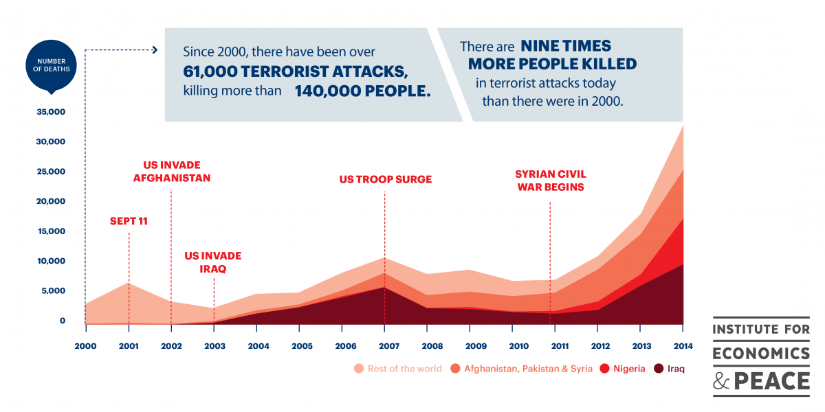 the terrorist attack and the effect it had on eunice World facts the global terrorism index the effects of terrorism are felt most strongly in the middle east and africa, where countries such as iraq, afghanistan and.