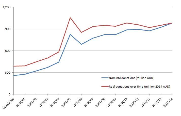 NGO donations chart