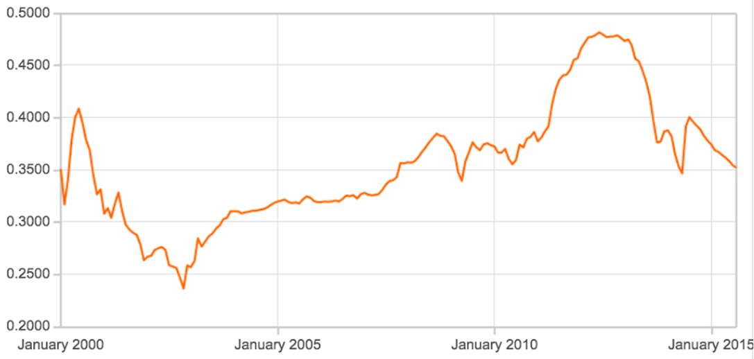 Figure 2 - Kina vs USD, Jan 2000 to June 2015