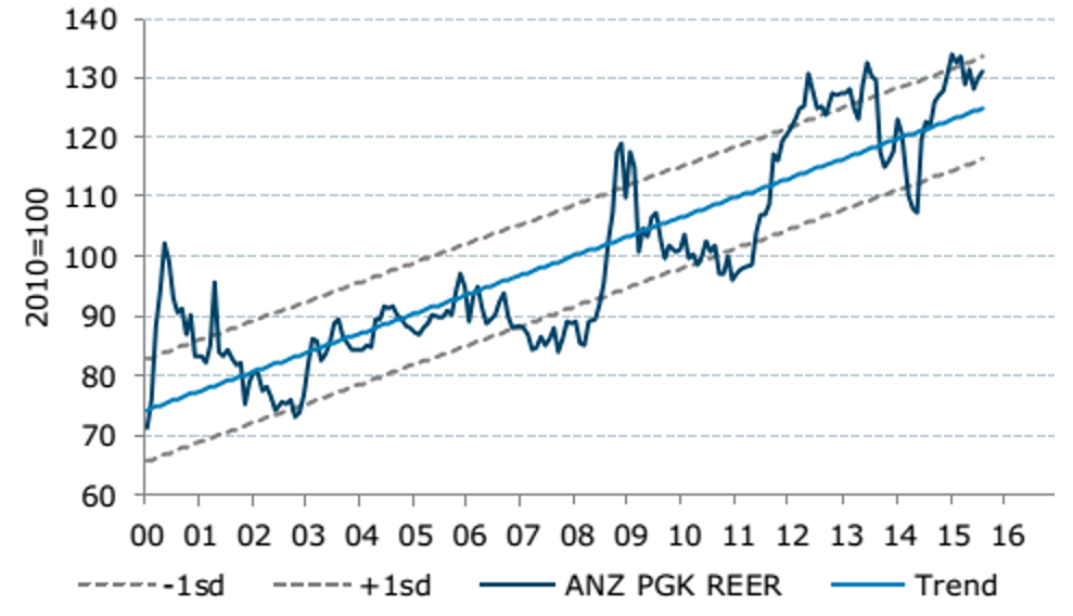 Figure 3 - PNG real effective exchange rate according to the ANZ