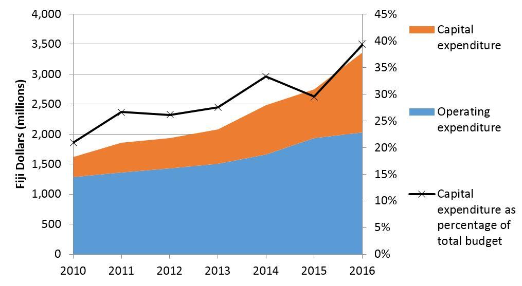 Figure 2: Fiji Budgets: Trends