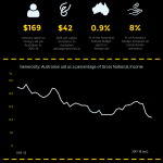 Infographic: Introducing the Australian Aid Tracker