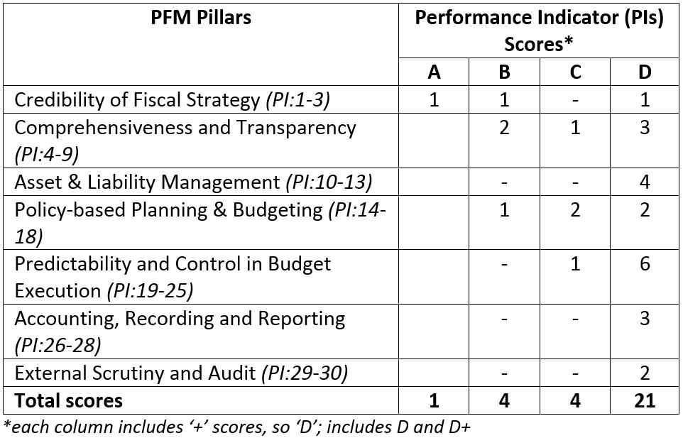 PNG 2015 PEFA Scores (using 'testing' methodology)