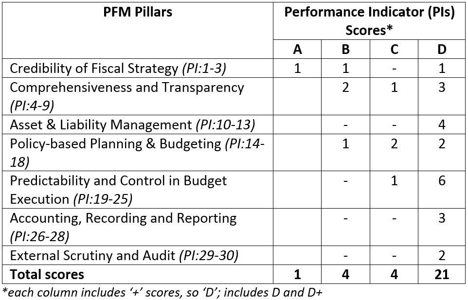 PNG 2015 PEFA Scores (using 'testing' methodology)