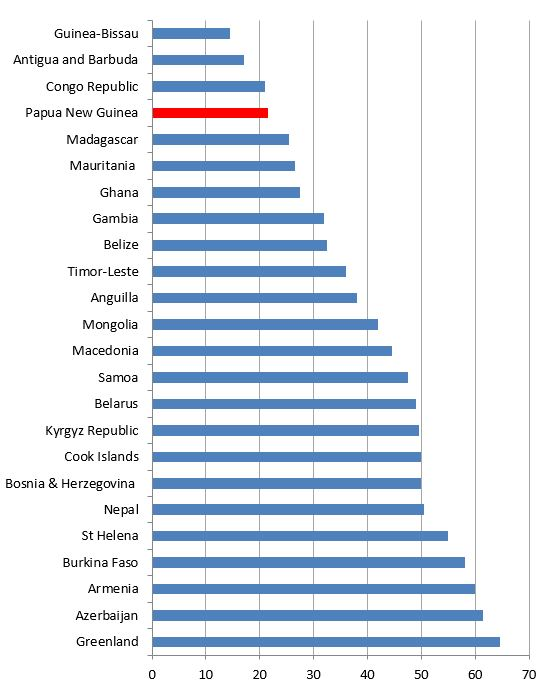 Figure 1: Aggregate PEFA scores for 24 countries