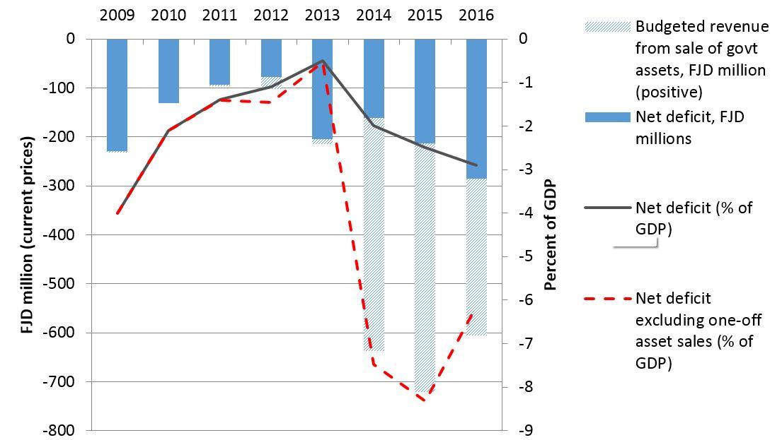 Figure 1: Fiji budgets: deficits and asset sales