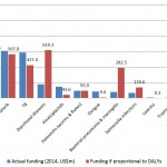 Ebola dominated neglected disease R&D in FY2014