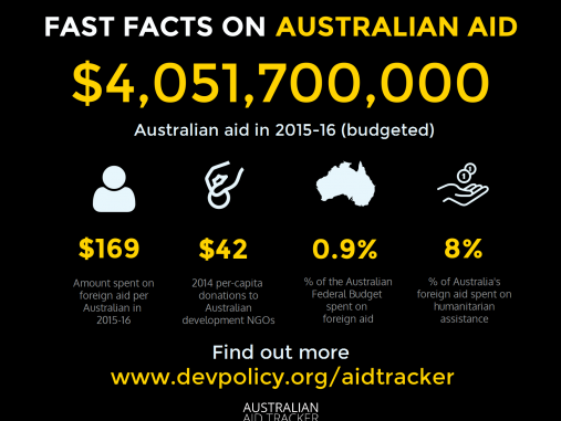All your Australian aid questions answered