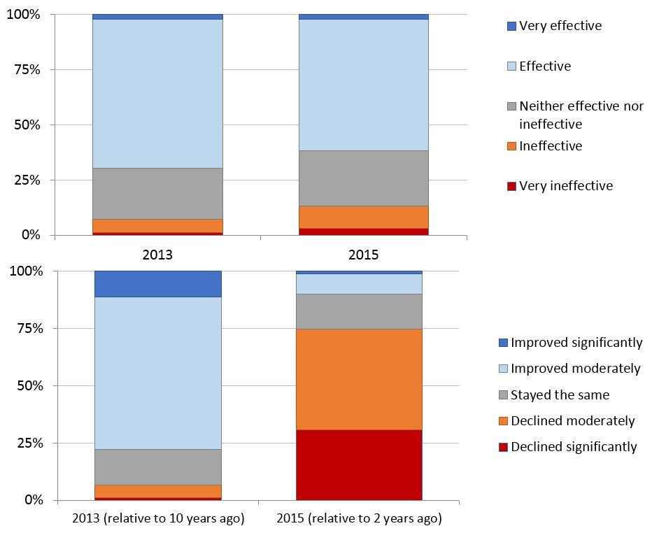 2015 Aust aid stakeholder survey 1 v2