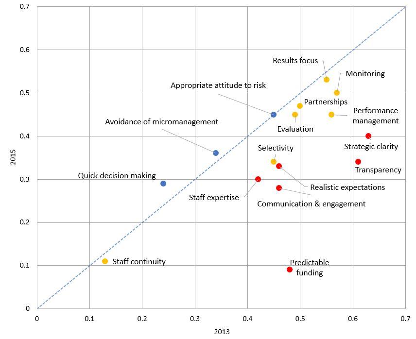 2015 Aust aid stakeholder survey 2 v2