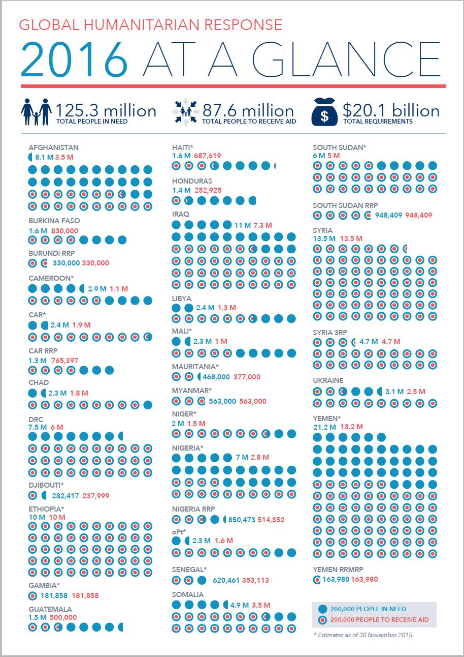 Global humanitarian response - 2016 at a glance (OCHA)