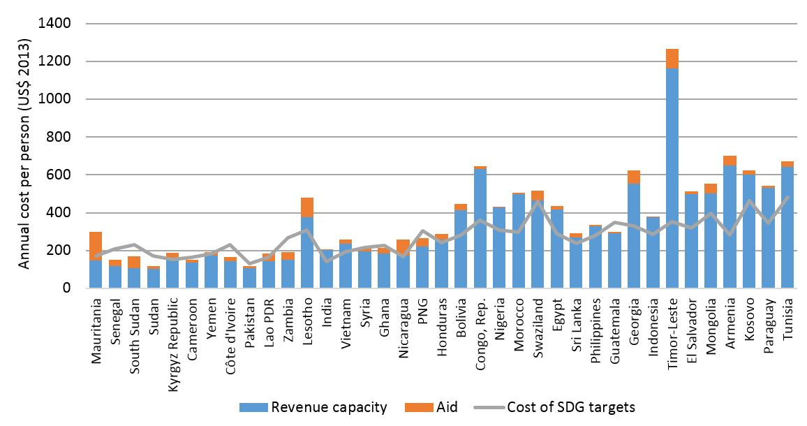 Public finance available vs cost of key SDG targets, LMICs