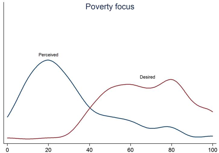 Figure 2 Poverty v self interest