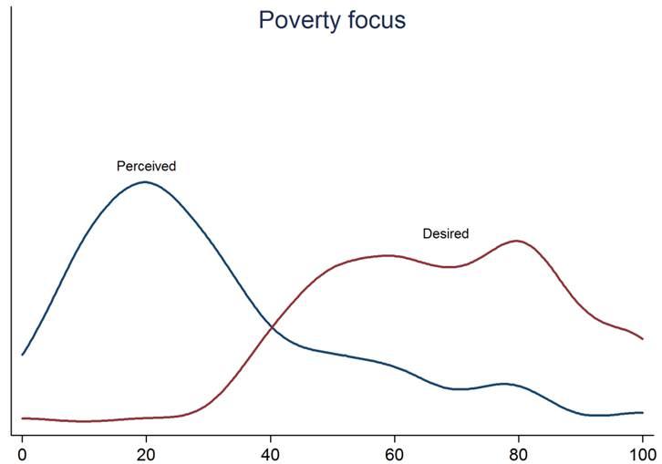 Figure 2 Poverty v self interest