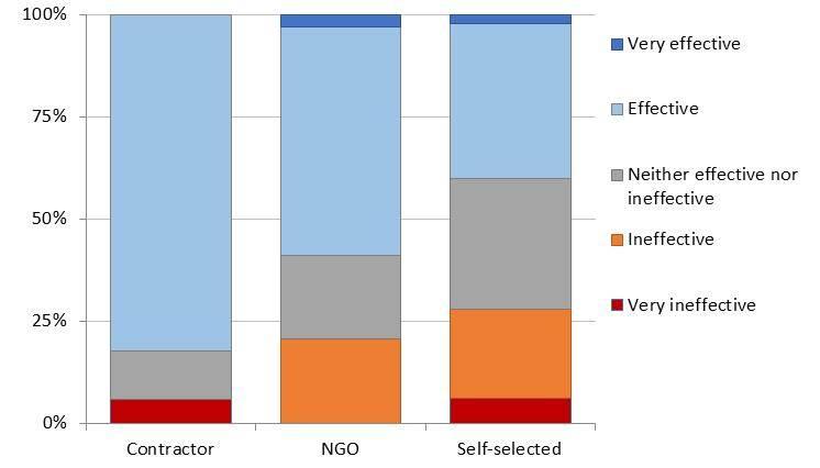 Figure 3 Aid Prog Effect