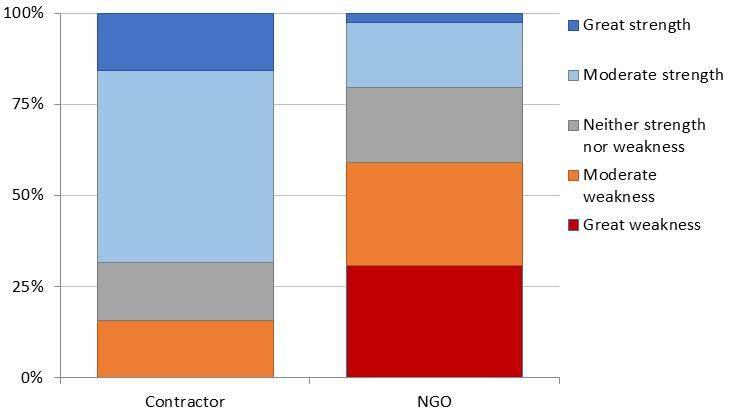 Figure 4 Funding Predict