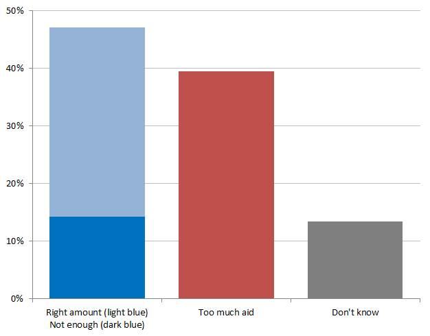 chart all surveys