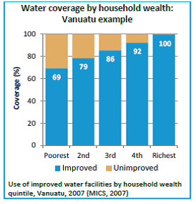 pacific countries still struggling to provide access to safe water