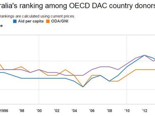 Global aid rises while Australia falls