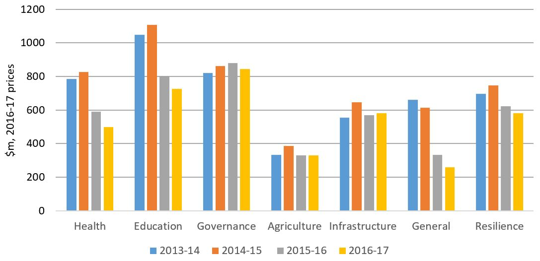 2013-2017 sectoral allocations