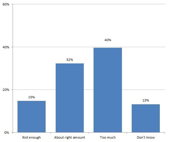 Figure 2: Australians' opinions of aid volume