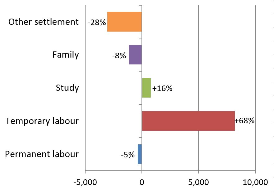 Figure 1 - Admissions of Pacific migrants in NZ, by category