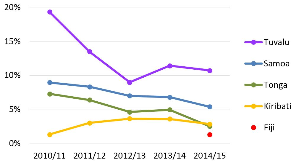 Figure 2: Approved applications for NZ's Samoan Quota and Pacific Access Category, 2010-15