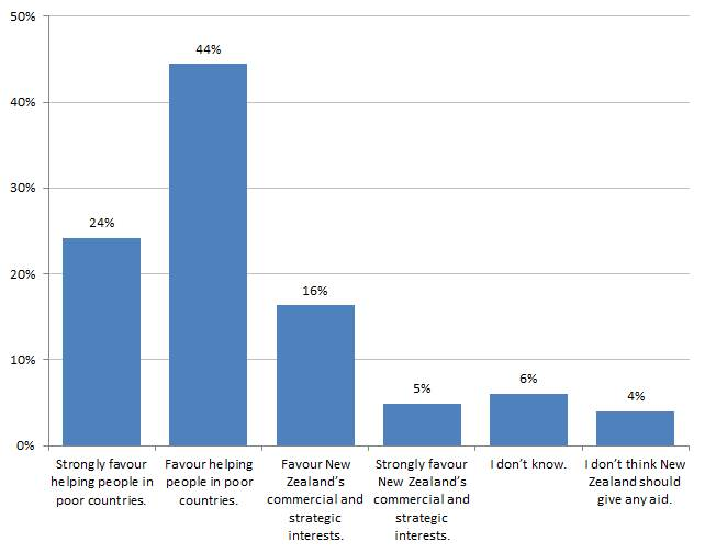 Figure 3: NZers opinions of aid purpose