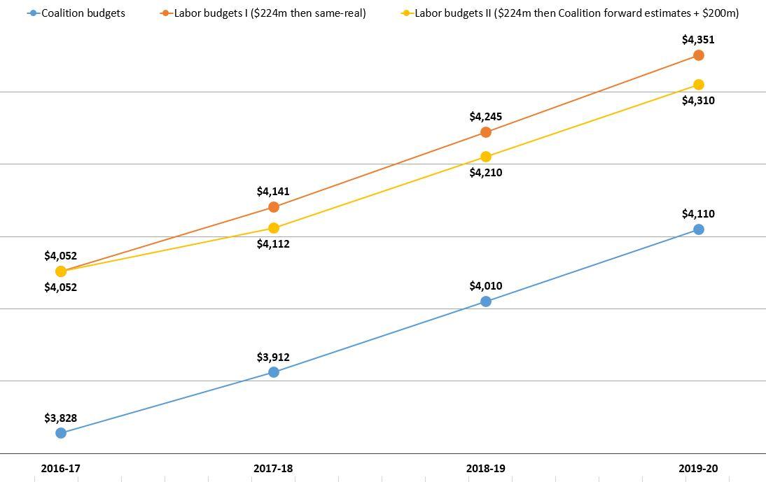 Aid budget scenarios, 2016-17 to 2019-20